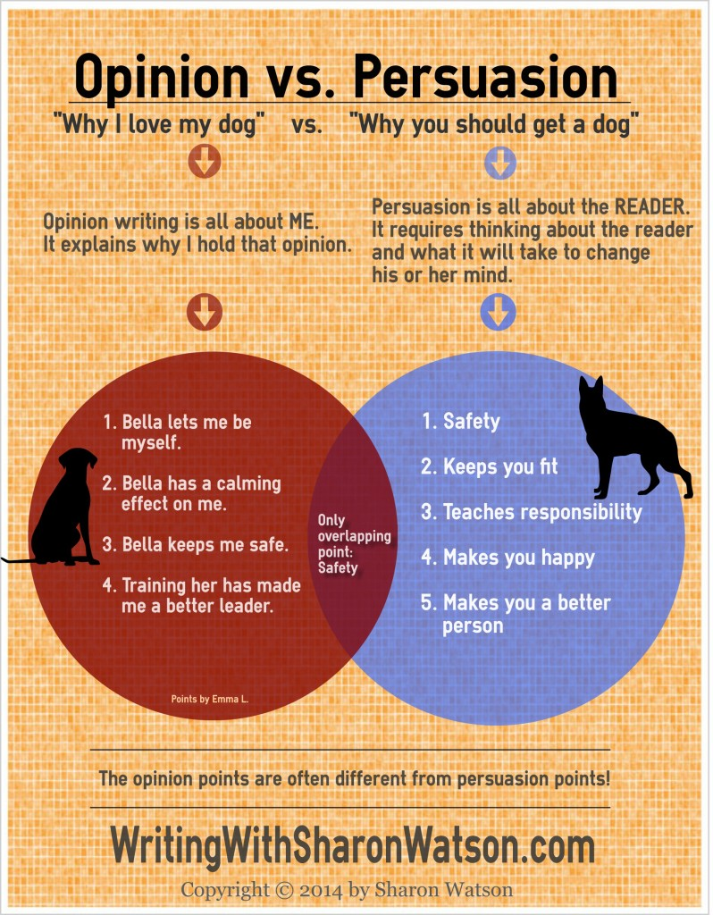 Your students will learn the difference between opinion versus persuasion with this fun infographic about dogs. Then they all do an easy writing exercise.